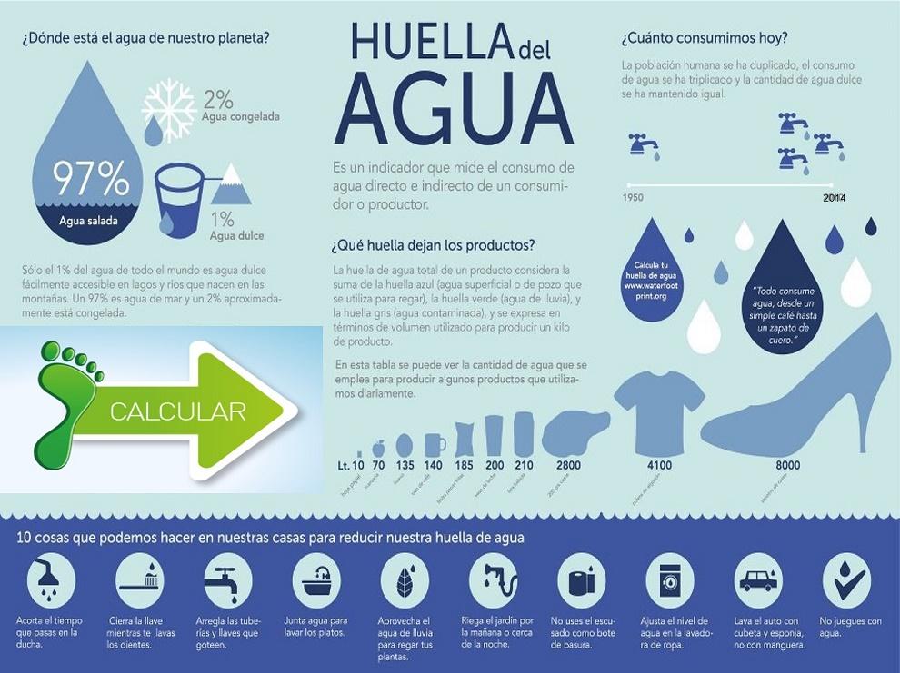Huella-del-Agua
