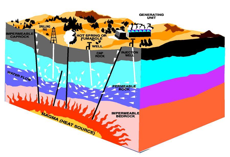 Esquema de las Fuentes de Energías Geotérmicas