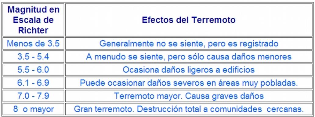 B4-Terremotos